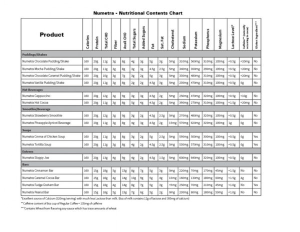 Numetra Nutrition Info