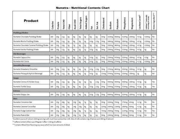 Numetra Nutrition Information